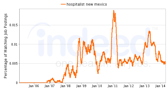 Chart of Hospitalist job growth in New Mexico